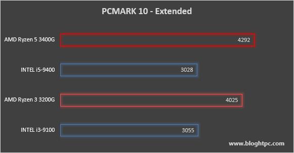 PCMark 10 Extended AMD RYZEN 5 3400G