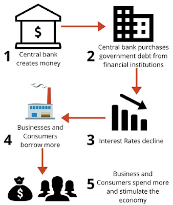 How Quantitative Easing Works