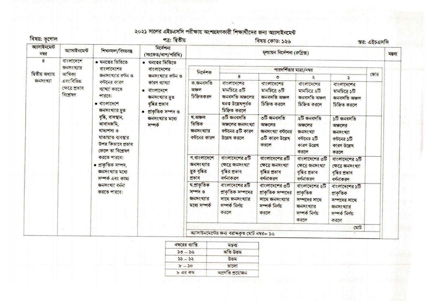 HSC 2021 Geography 3rd week assignment solution published today. 1