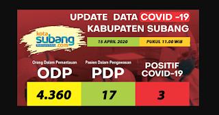 3 Kecamatan DI Subang Sudah Terdapat Warga Yang Positip Covid-19