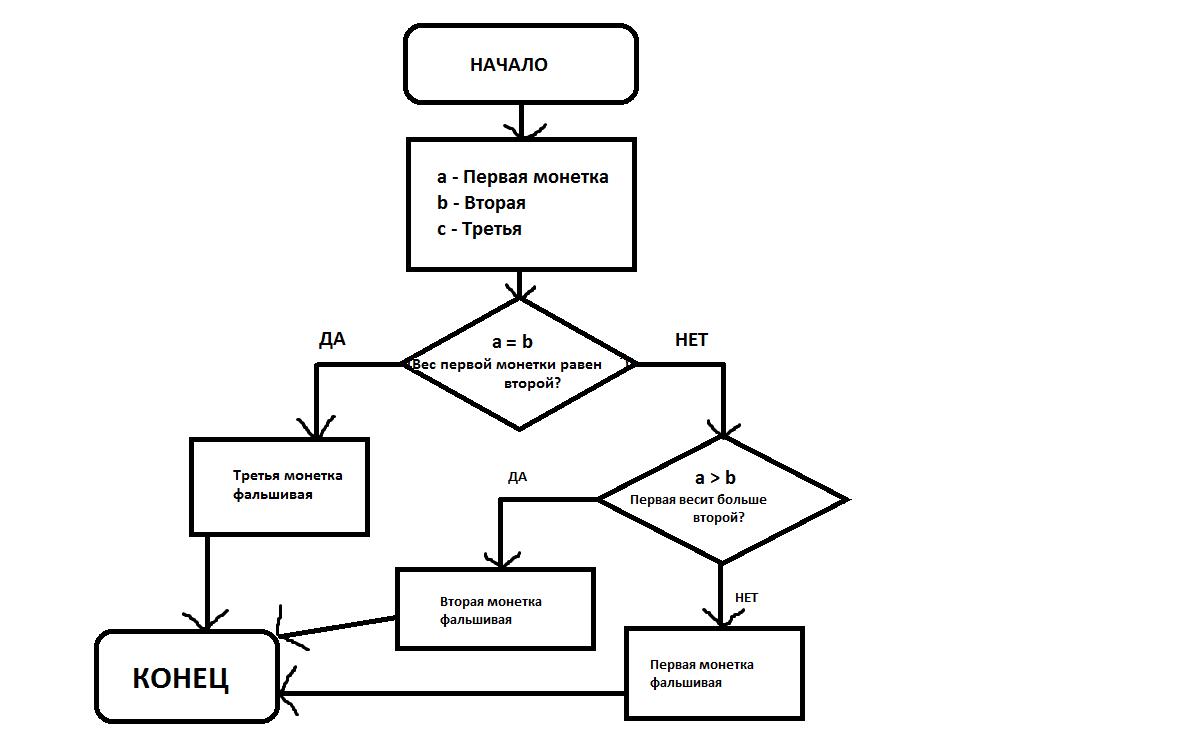 Блок схема к задаче паскаль.