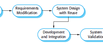 Softwaretechnology Reuse Oriented Software Engineering