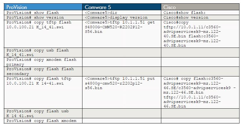 Comparison between Hp and cisco commands | All about the