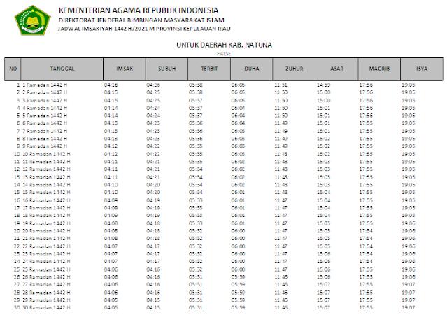 Jadwal Imsakiyah Ramadhan 1442 H Kabupaten Natuna, Provinsi Kepulauan Riau