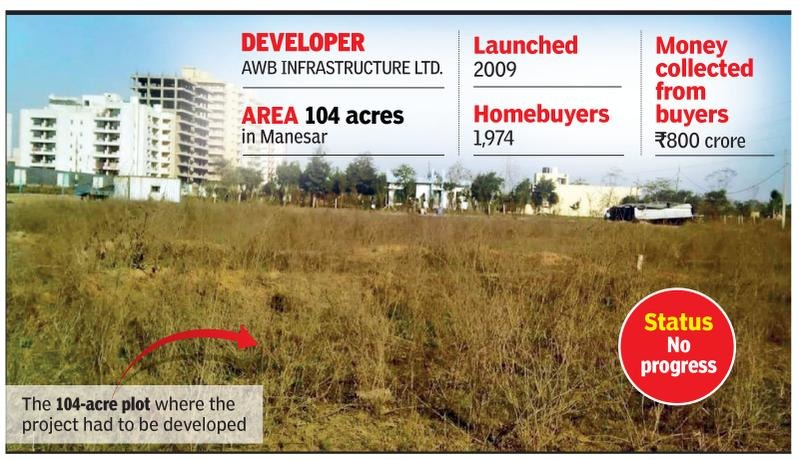 fraud-developers-cheatedbuyers: 2,000 investors, Rs 800