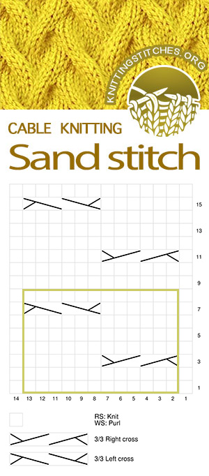 Sand Cable Stitch Pattern. Knitting Chart. Cable Chart. Cable knitting chart.