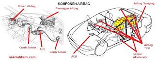 komponen airbag