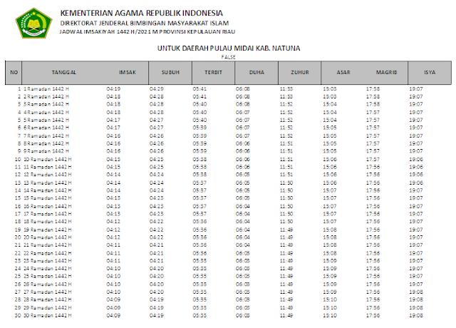 Jadwal Imsakiyah Ramadhan 1442 H Daerah Pulau Midai Kabupaten Natuna, Provinsi Kepulauan Riau