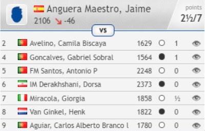 Contrincantes de Jaume Anguera en el Open de Portugal 2017