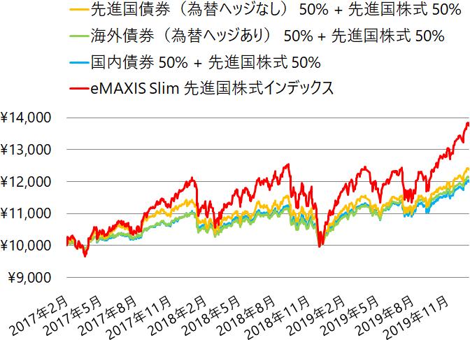 債券と先進国株式に半分ずつ投資した場合と先進国株式インデックスファンドの基準価額の推移