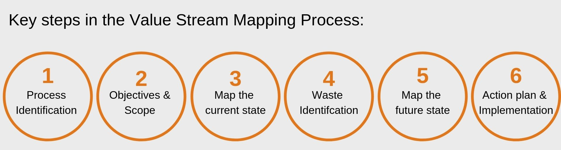 Value stream map process in apparel industry