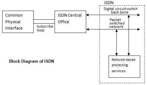 isdn - principles, objectives, services, architecture ... isdn block diagram oldsmobile fuse block diagram