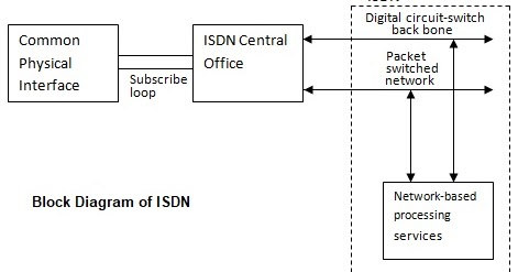 isdn wiring diagram go wiring diagram old phone jack wiring diagram isdn wiring diagram #10