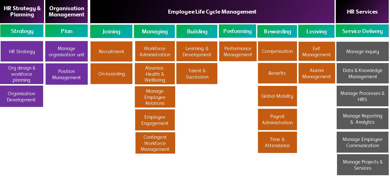 HR Processs Taxonomy
