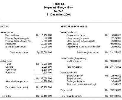 Contoh Bentuk Laporan Keuangan Koperasi Syariah Seputar Laporan