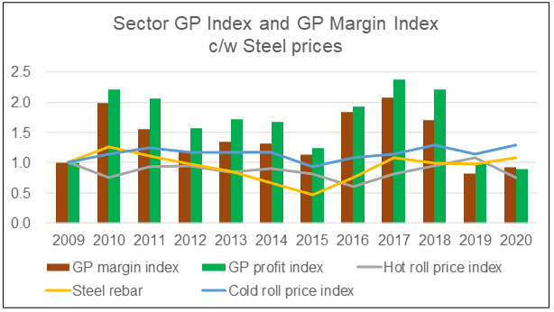 GP Indices vs Steel Price Index