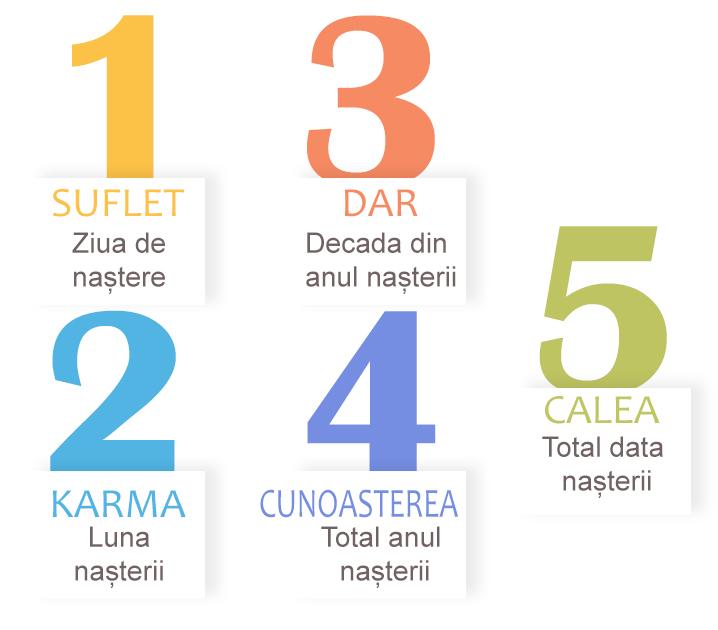 site- ul bazat pe numerologie)