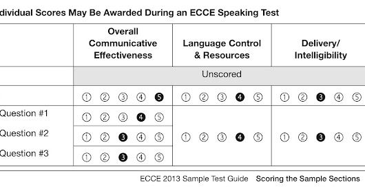 ECCE WRITING AND SPEAKING CRITERIA