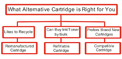 What Alternative Cartridge is Right for You? Remanufactured Cartridge, Refillable Cartridge, Compatible Cartridge.