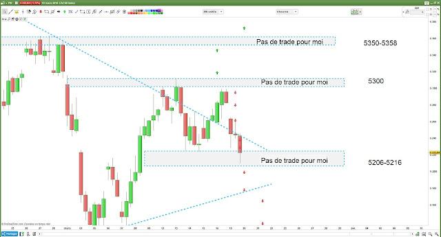 Bilan matrice de trading pour lundi [19/03/18]