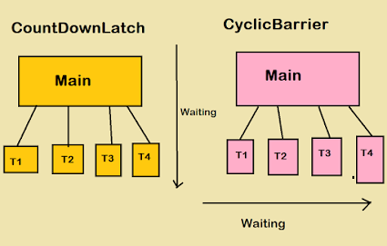 Difference between CountDownLatch and CyclicBarrier in Java