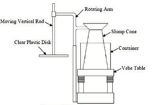 Vee Bee Test of Concrete, Vee Bee Consistometer Test