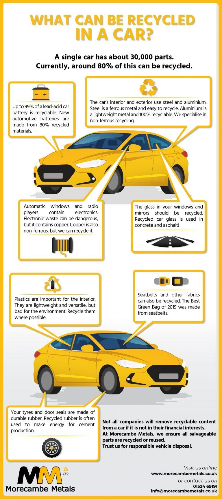 What Can Be Recycled in a Car? #infographic