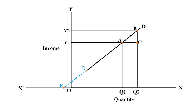 Point-method-of-measuring-income-elasticity-of-linear-demand-curve