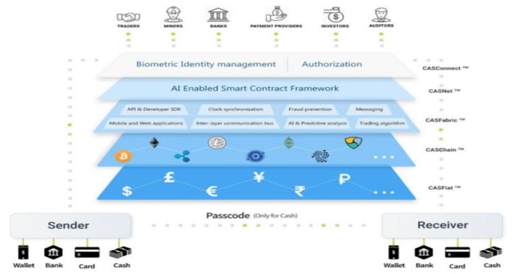 ICO Cashaa - Jasa Layanan Keuangan Perbankan Yang Terdesentralisasi