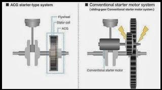 ACG (Alternating Current Generator) : Prinsip Kerja dan Teknologi pada ACG pada Motor