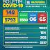 Boletim COVID-19: Acompanhe os dados atualizados nesta quinta-feira (08) pela Secretaria Municipal de Saúde