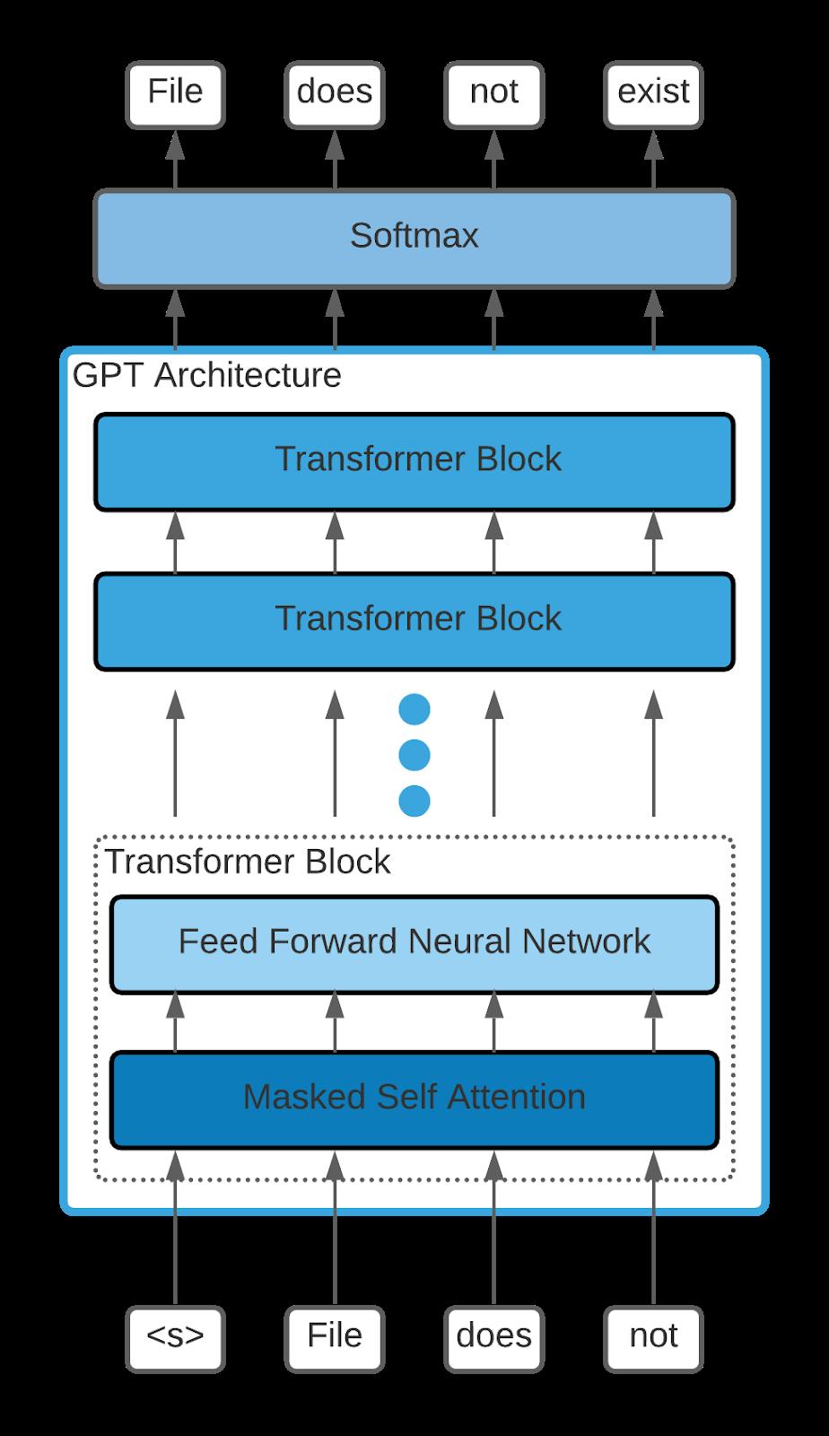 GPT-style language model architecture