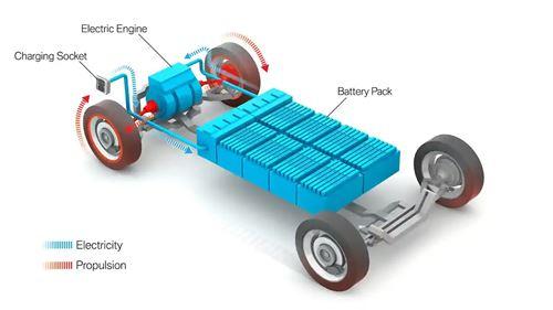 battery-car