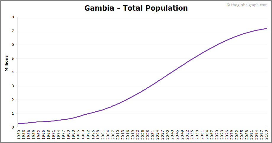 Gambia  Total Population Trend