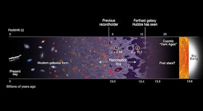 Hubble spots farthest galaxy, breaks cosmic distance record