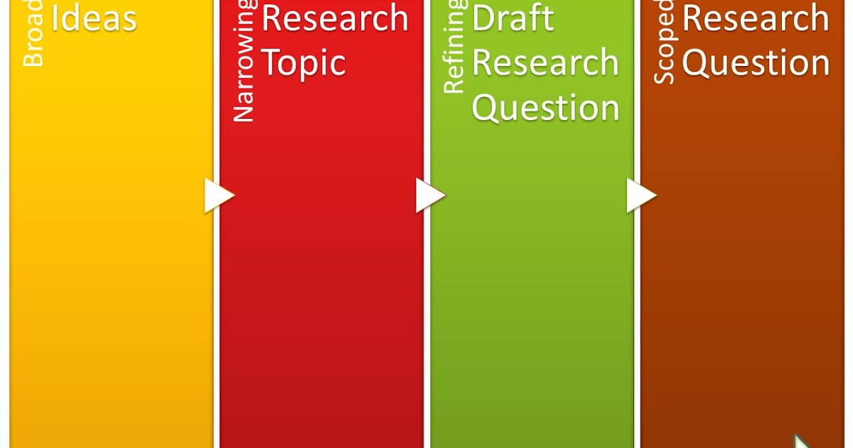 research topic vs research question
