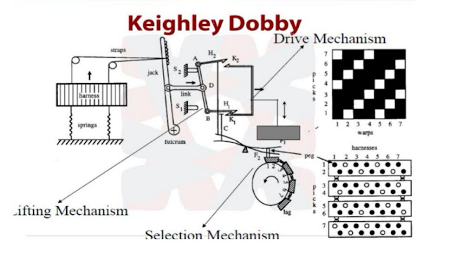 Keighley dobby,dobby shedding mechanism