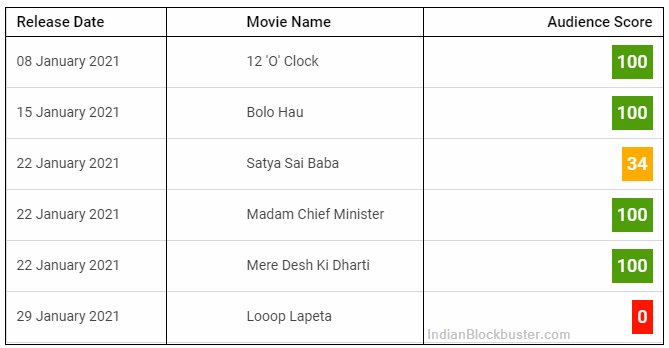 UPCOMING MOVIES IN JANUARY 2021