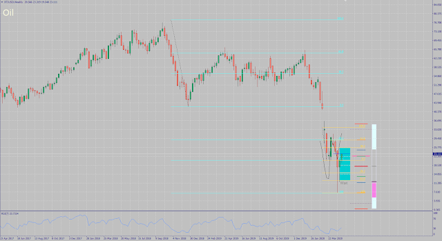 Oil Analysis and Forecast for May 2020