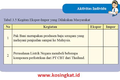 Kunci Jawaban IPS Kelas 8 Halaman 161 Aktivitas Individu Tabel 3.5