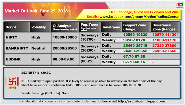 Indian Market Outlook: June 29, 2018
