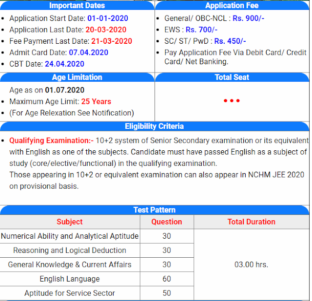 NTA NCHM JEE Exam Online Admission Form 2020