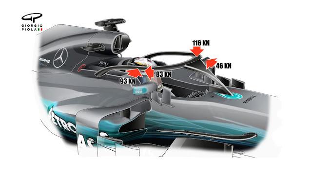 bukan hanya faktor penambah tenaga yang terus dimaksimalkan Apa Itu  HALO ( Pelindung Kepala ) Pada Mobil Formula 1 ? Ini Penjelasannya