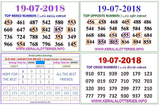 KARUNYA PLUS KN-222  abc numbers kerala lottery guessing by keralalotteries ON 19-07-2018