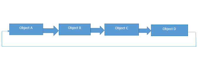 GARBAGE COLLECTION IN PYTHON
