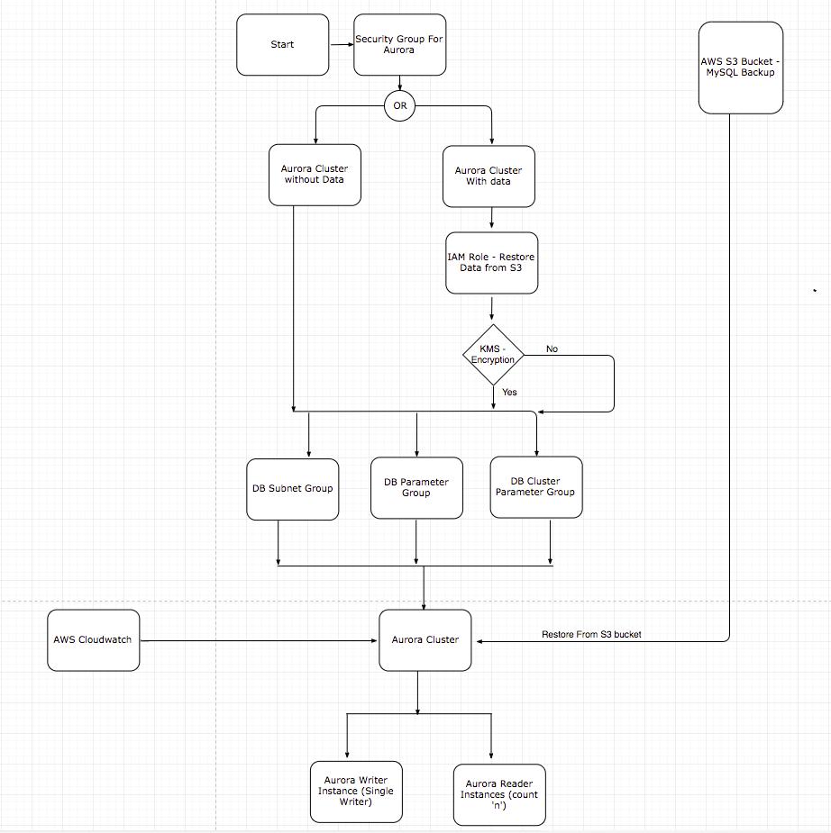 Terraform Aws Config Module