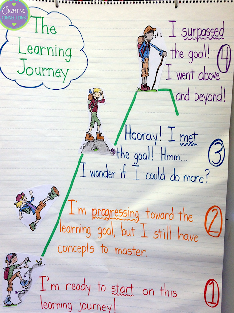 Proficiency Scales- Help students understand their learning journey using this proficiency scale anchor chart!