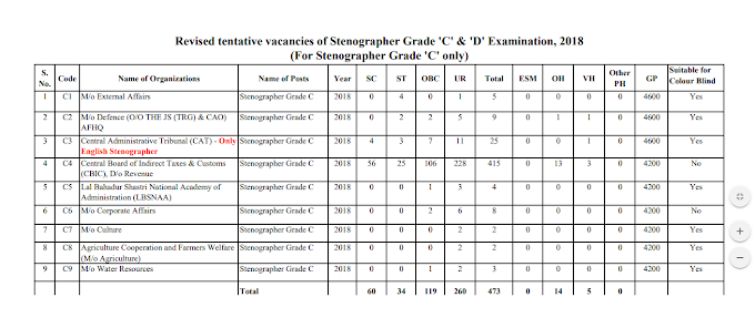 Revised tentative vacancies of Stenographer Grade 'C' & 'D' Examination, 2018 (For Stenographer Grade 'C' only)