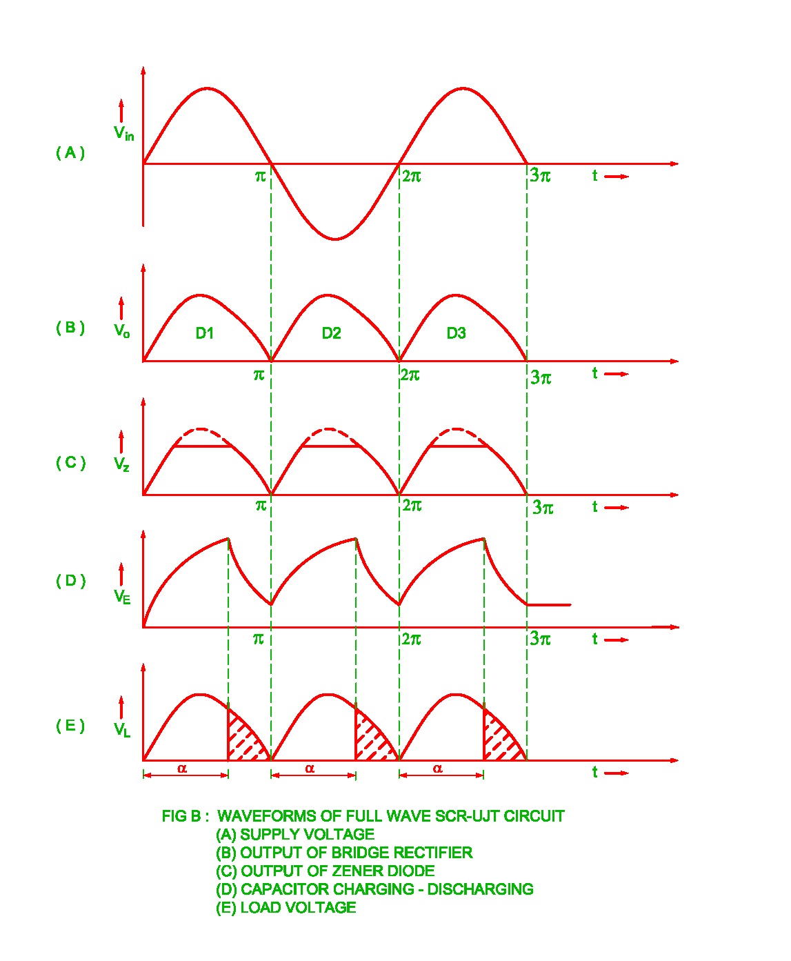 Firing Angle Control Of Scr By The Ujt Full Wave Circuit Schematic Also Power Waveforms