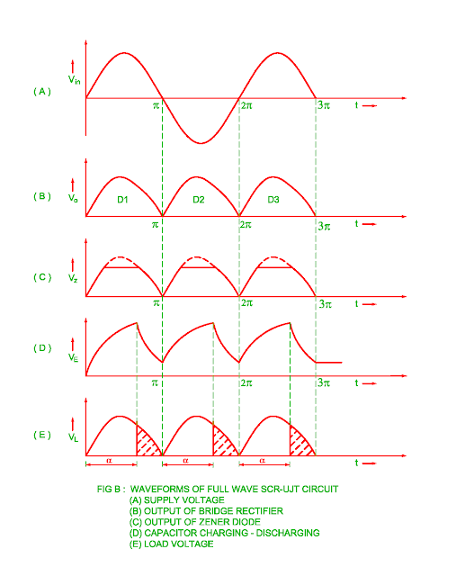 firing-of-scr-by-ujt-full-wave-circuit-waveform